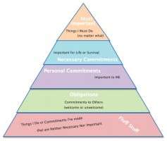 IMAGE The Priority Pyramid IMAGE