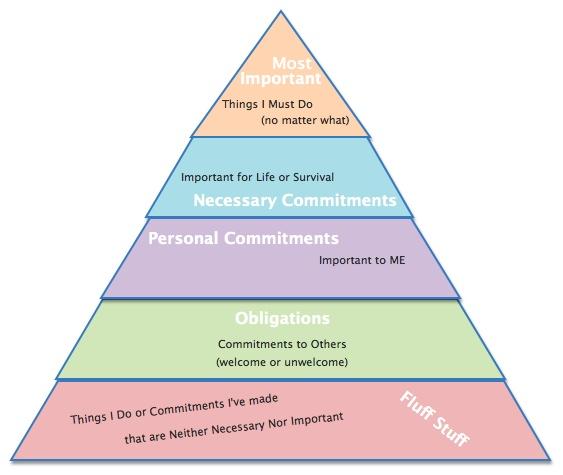 IMAGE The Priority Pyramid IMAGE